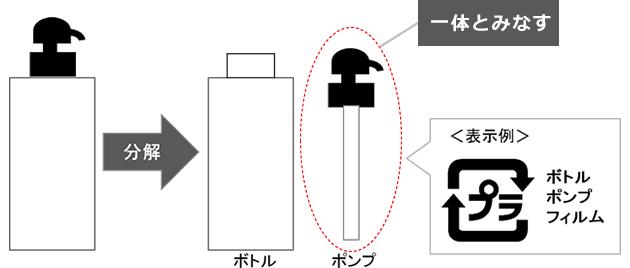 リサイクル表示(簡単に分別できないシャンプー容器)の例