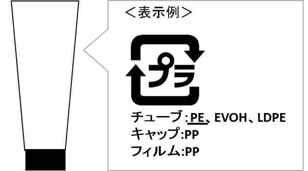 リサイクル表示(複合材質表示あり)の例